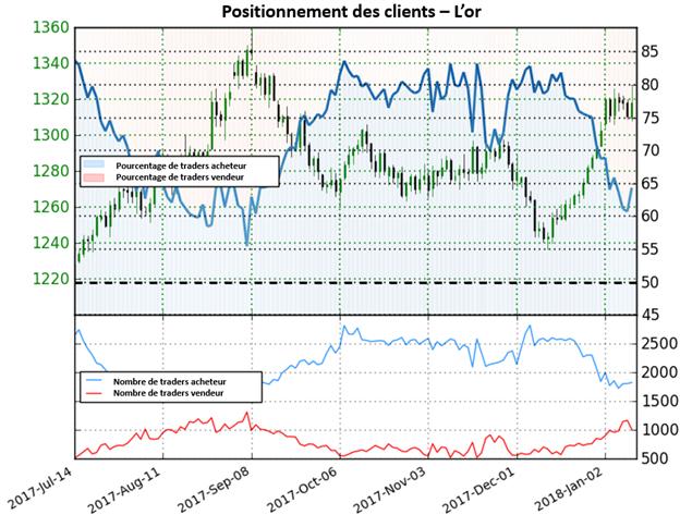 Cours de l'Or: aucune perspective claire selon le positionnement des traders