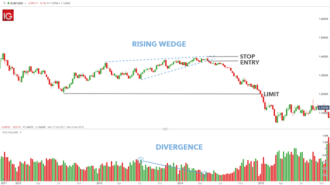 Using the Rising Wedge Pattern in Forex Trading