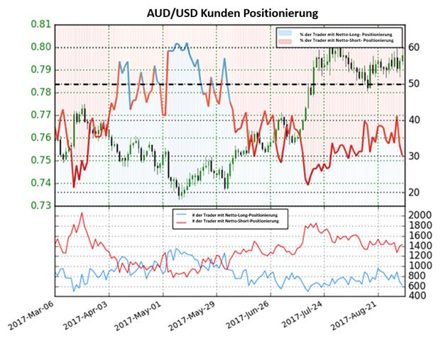 Prognose des australischen Dollar weiter Bullisch