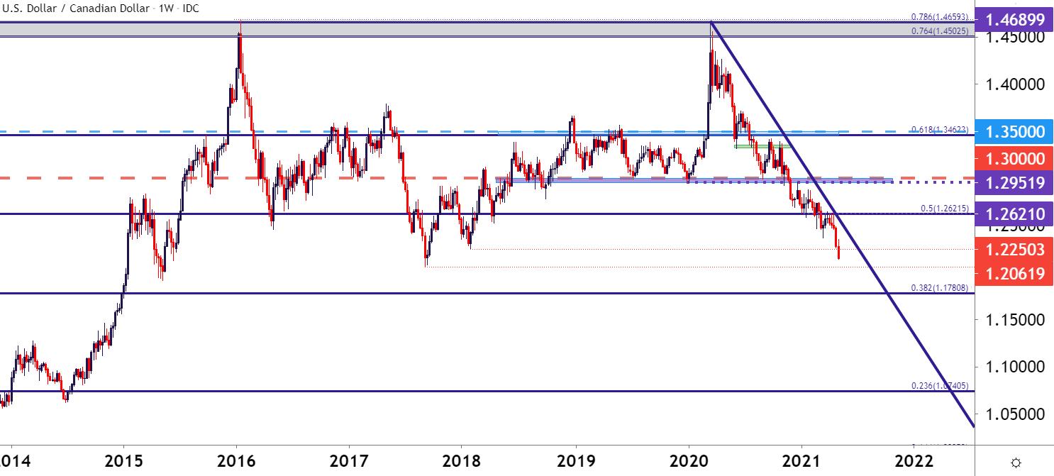 moneda euro forex face bani și pune