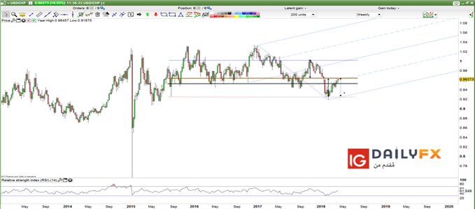 USD/CHF prices weekly chart