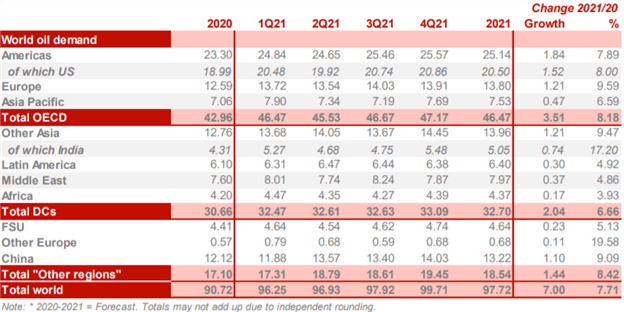 Crude Oil Chart OPEC World Oil Demand V Shape Recovery