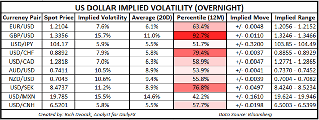 USD Price Chart US Dollar Implied Volatility Trading Ranges EURUSD GBPUSD USDCAD