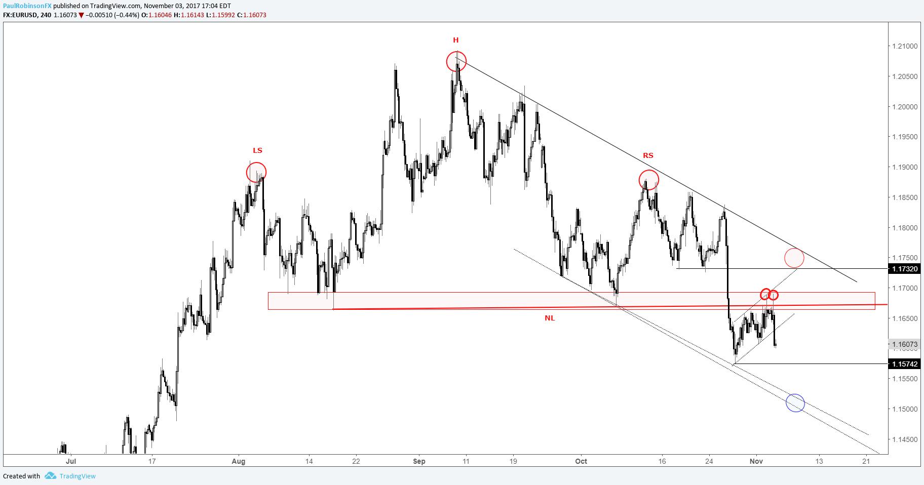 Euro technical analysis