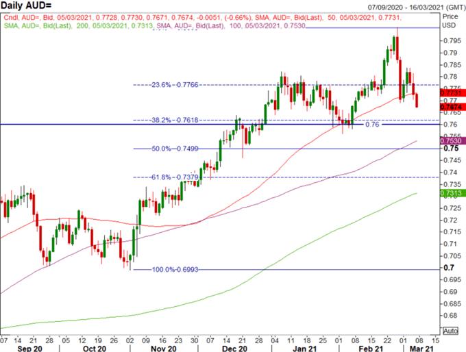Australian Dollar Forecast: Key Levels to Watch on AUD/USD Breakdown