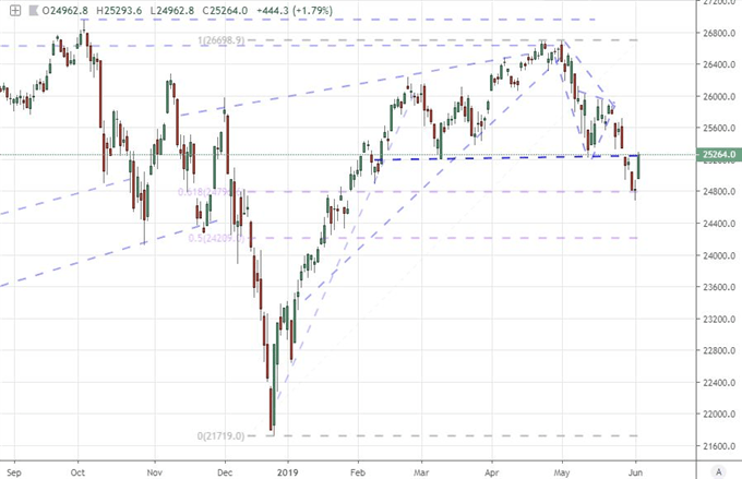 S&P 500, Dow Return to Technical Tipping Point on Fed Support