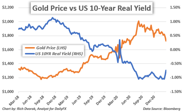 Gold Price Chart with 10-Year US Real Yield Overlaid
