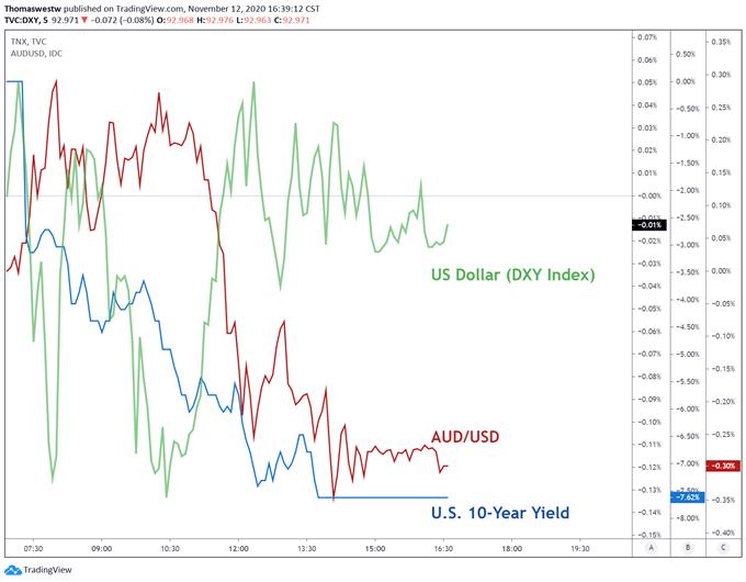 DXY,AUD/USD, 10-year treasury