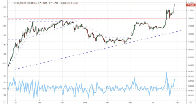 S&P 500's Questionable Save from Breakdown, USDCNH and Yield Curve Key Again