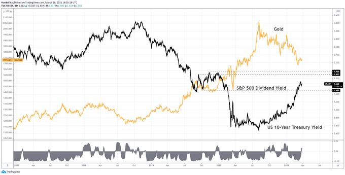 gold vs 10-year yield