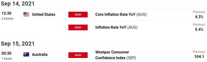 Key Australia / US Data Releases - Aussie Event Risk - AUD/USD Economic Calendar