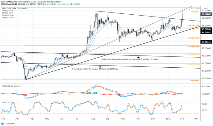 Silver Price Forecast: The Next GameStop? - Levels for XAG/USD