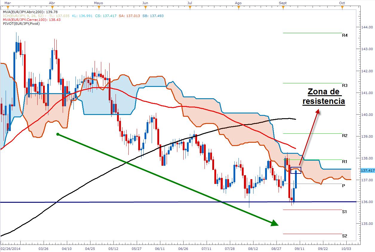El euro tiene algo de fortaleza – EUR/CAD en sólido nivel de resistencia