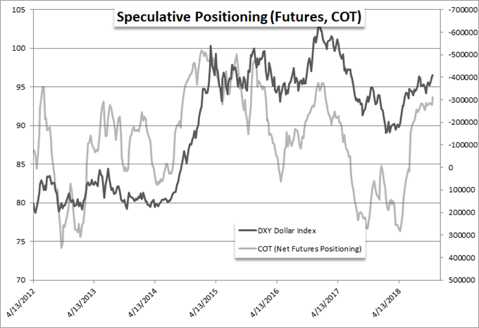 Dollar's Breakout Effort Falls Apart and Elections Volatility is Underpriced