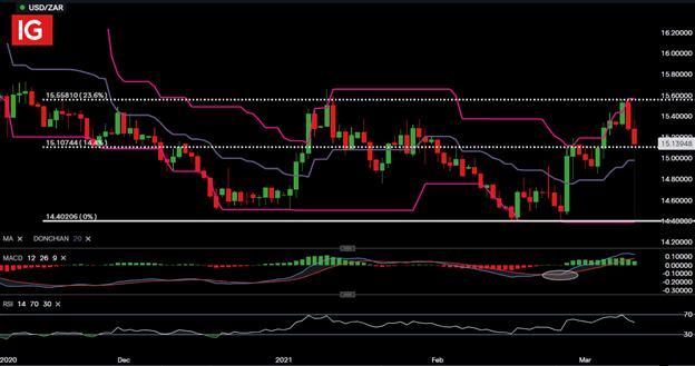South African Rand Price Forecast: USD/ZAR, GBP/ZAR,EUR/ZAR Setups