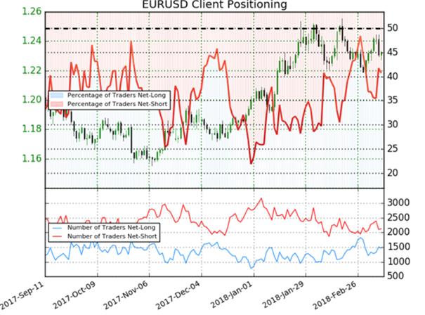 EUR/USD: Bullen testen derzeit 50-Tage-Linie