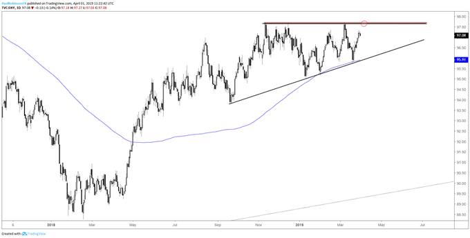 US Dollar Index (DXY) daily chart, resistance ahead, ascending wedge building...