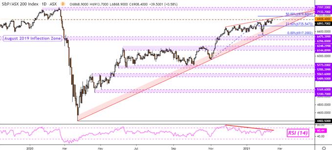 Dow Jones, Treasury Yields Climb on Vaccination Milestones. ASX 200 May Rise