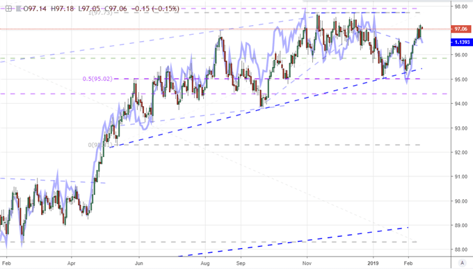 NZDUSD - Select a Pair With Both a Strong and Weak Currency