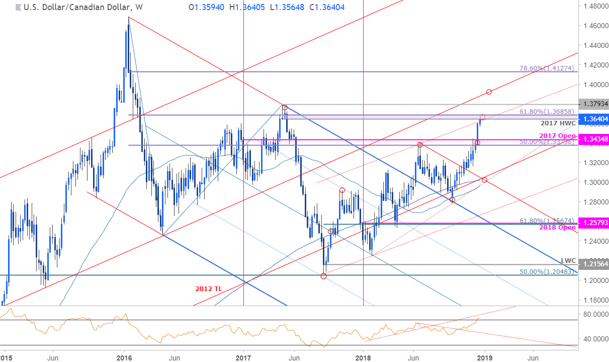 Usd Cad Weekly Price Chart