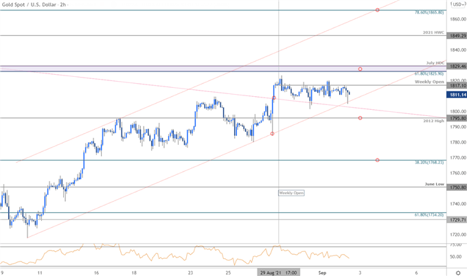 Gold Price Chart - XAU/USD 120min - GLD Trade Outlook - GC Technical Forecast