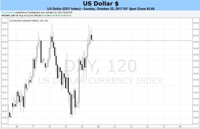 تشكل زخم الدولار الأمريكي؛ وإجمالي الناتج المحلي للربع الثالث من العام، واحتمالية الإعلان عن رئيس الاحتياطي الفيدرالي الجديد