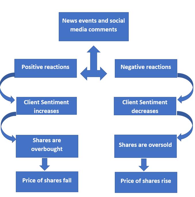 ảnh hưởng tâm lý thị trường