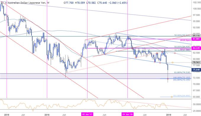 AUD/JPY Weekly Price Chart