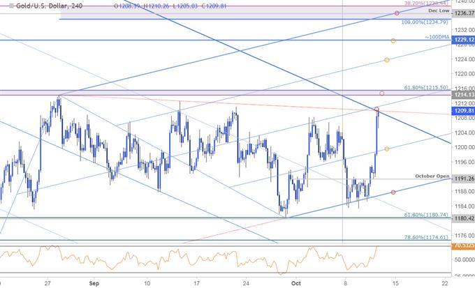 Gold Price Chart - XAU/USD 240min - 10/11/2018
