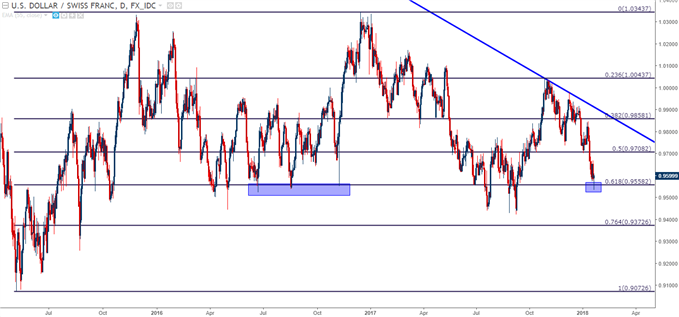 USD/CHF Daily Chart - Fresh Four Month Lows