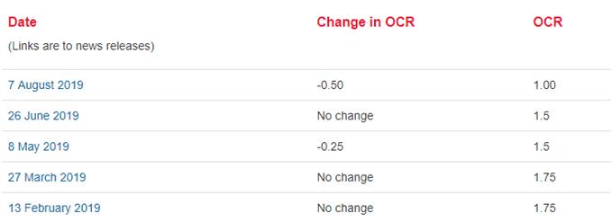 Image of RBNZ interest rate decision