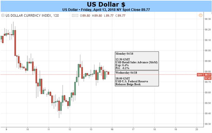 Inflationszahlen auf Ein-Jahres-Hoch: US-Dollar-Range läuft weiter