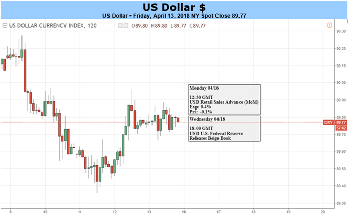 US Dollar Range Continues as Inflation Prints at One-Year Highs