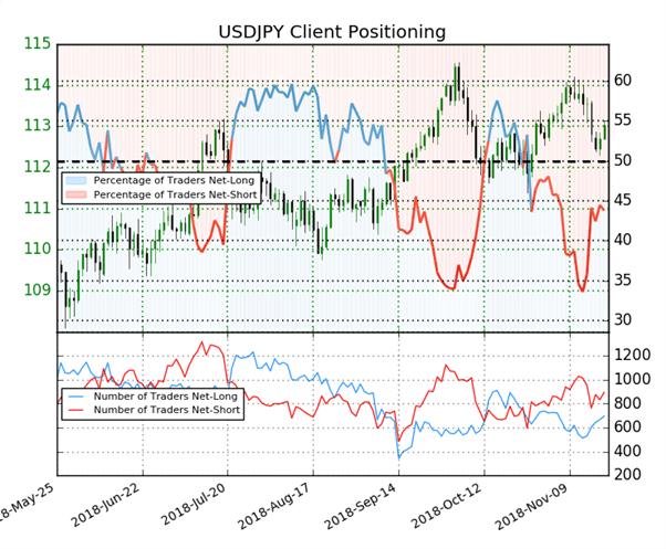 USD/JPY : le signal du Sentiment des traders particuliers se montre indécis