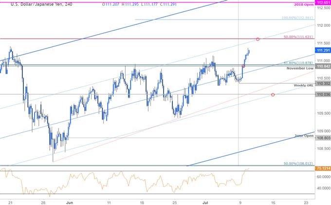 USD/JPY 240min Price Chart
