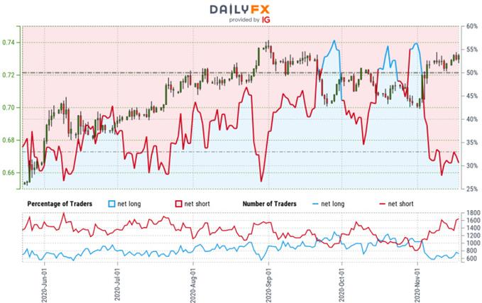 Australian Dollar Trader Sentiment - AUD/USD Price Chart