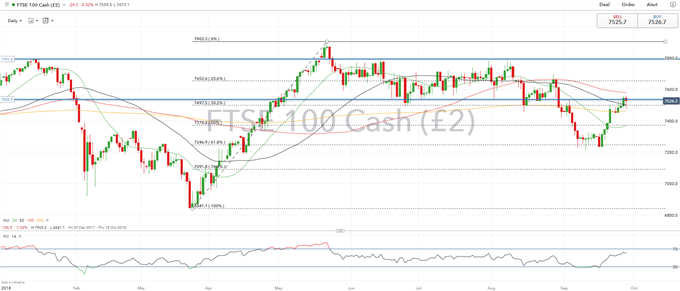 UK and Italian Politics in Focus for FTSE 100 and MIB | Webinar