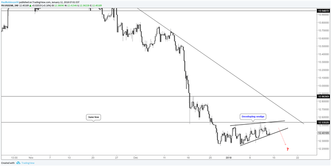 USD/ZAR 4hr price chart