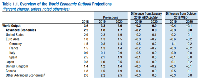 Image of IMF world economic outlook projection