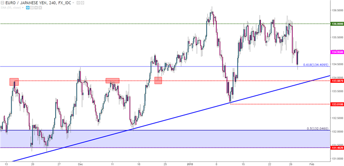 EUR/JPY Four-Hour Chart