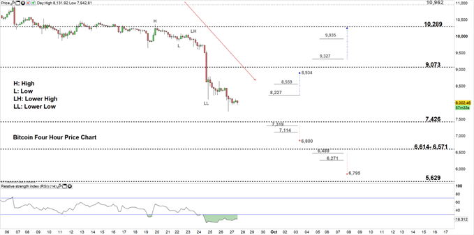 Bitcoin (BTC) Price: BTC/USD May Correct Higher After Testing Multi-Month Low