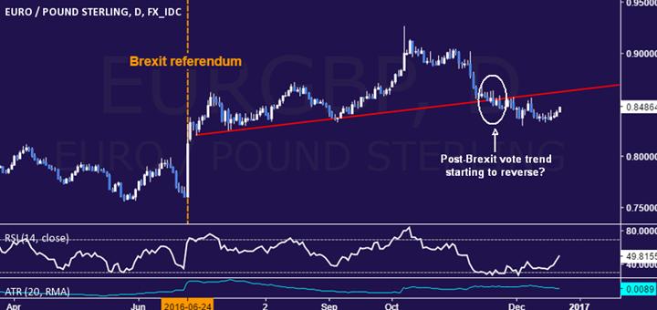 Evitar la incertidumbre de las operaciones financieras relacionadas a Trump: Venta corta del EUR  contra el GBP, JPY