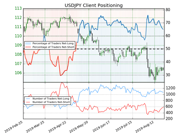 USD/JPY : le positionnement des traders donne un Sentiment haussier