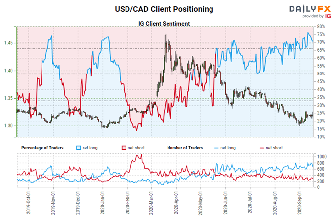 BOC, RBA, & RBNZ Rate Expectations; USD/CAD, AUD/USD, & NZD/USD Positioning Update