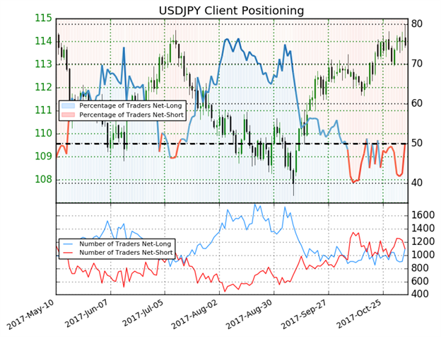 USD/JPY Hits Highest Level Since March As Kuroda Backs Further Easing