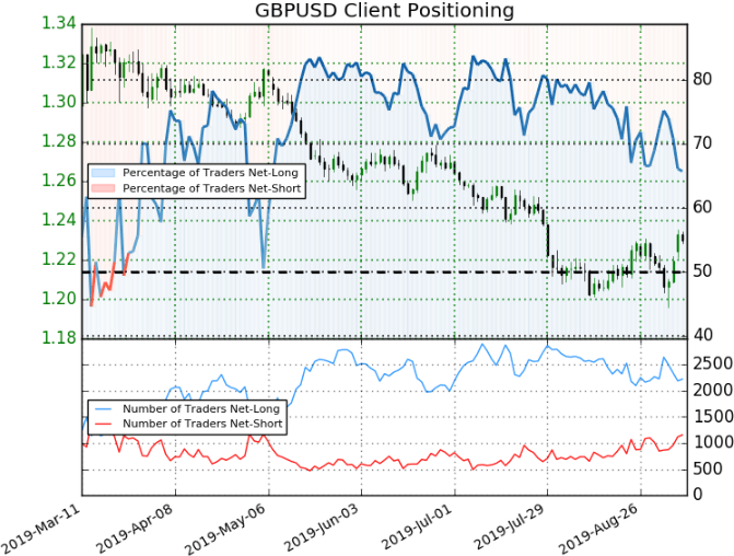 GBPUSD Client Positioning Chart