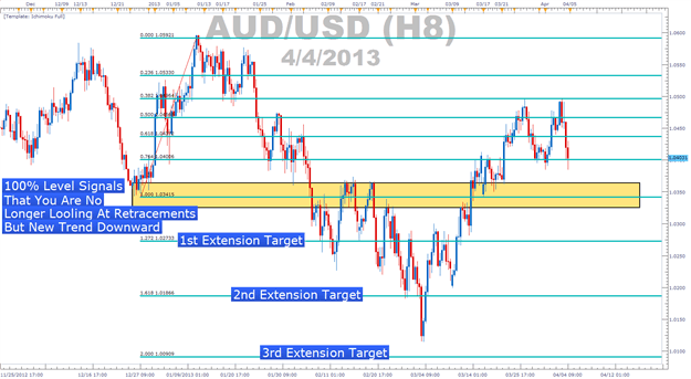 AUDUSD analysis of fibonacci levels and the 1st, 2nd, and 3rd extension targets