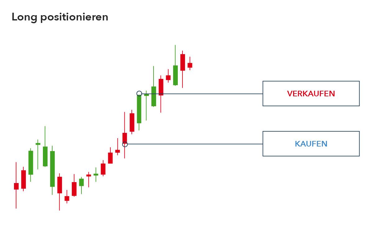 beste kryptowährungen für den täglichen handel kryptowährung vs aktienhandel
