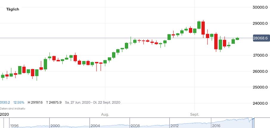 Dow Jones Prognose