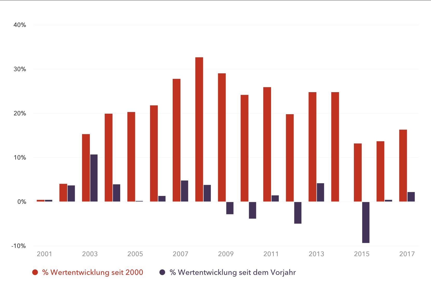 Wertentwicklung seit 2000 in EUR